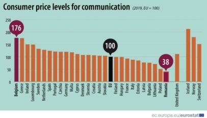 România: cele mai mici tarife pentru comunicații